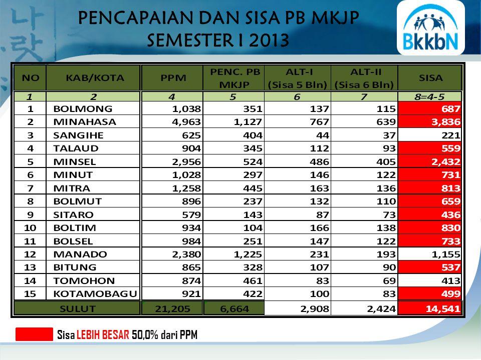 PENCAPAIAN DAN SISA PB MKJP SEMESTER I 2013 Sisa LEBIH BESAR 50,0% dari PPM