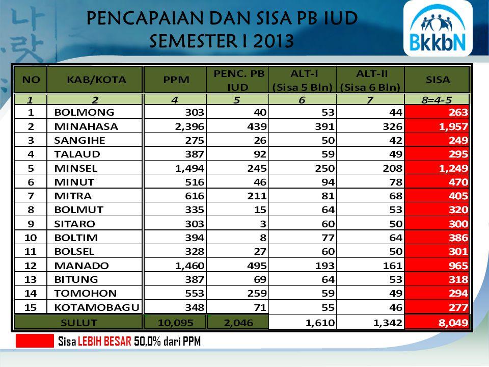 PENCAPAIAN DAN SISA PB IUD SEMESTER I 2013 Sisa LEBIH BESAR 50,0% dari PPM