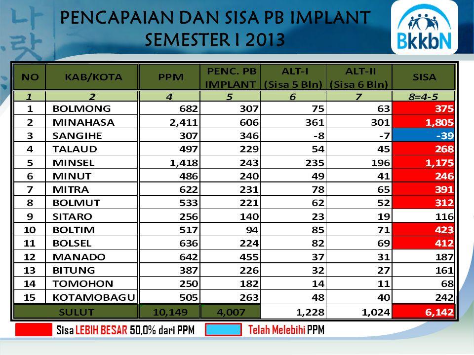 PENCAPAIAN DAN SISA PB IMPLANT SEMESTER I 2013 Sisa LEBIH BESAR 50,0% dari PPM Telah Melebihi PPM