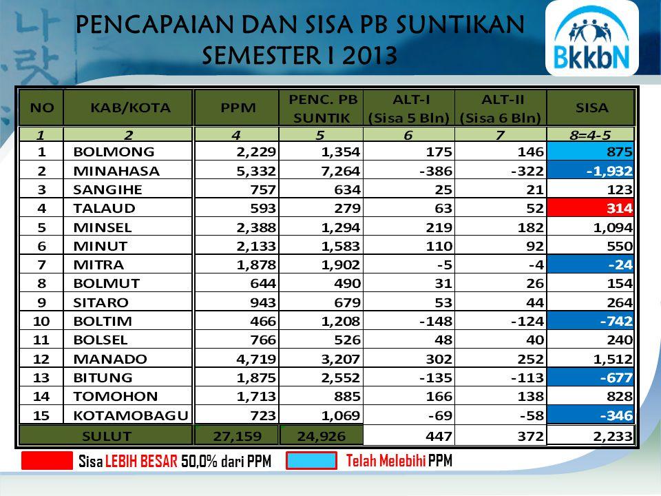 PENCAPAIAN DAN SISA PB SUNTIKAN SEMESTER I 2013 Sisa LEBIH BESAR 50,0% dari PPM Telah Melebihi PPM