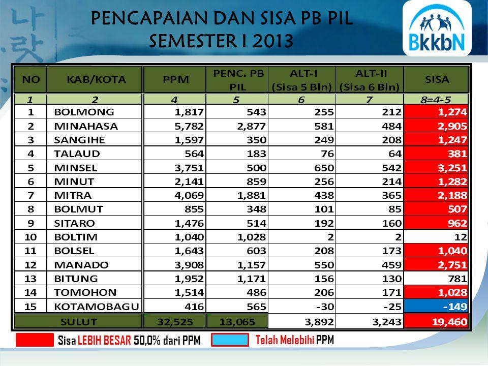 PENCAPAIAN DAN SISA PB PIL SEMESTER I 2013 Sisa LEBIH BESAR 50,0% dari PPM Telah Melebihi PPM