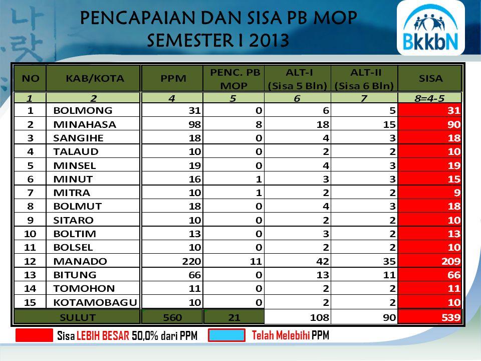 PENCAPAIAN DAN SISA PB MOP SEMESTER I 2013 Sisa LEBIH BESAR 50,0% dari PPM Telah Melebihi PPM