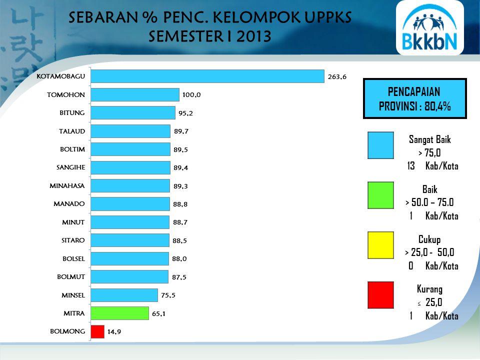 PENCAPAIAN PROVINSI : 80,4% SEBARAN % PENC.
