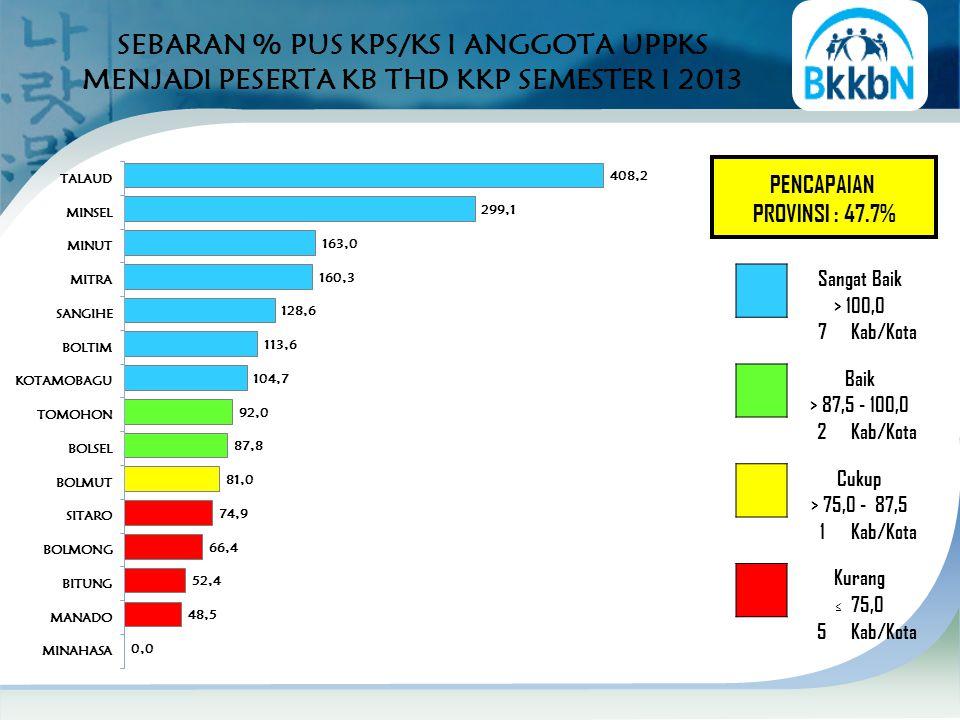 SEBARAN % PUS KPS/KS I ANGGOTA UPPKS MENJADI PESERTA KB THD KKP SEMESTER I 2013 PENCAPAIAN PROVINSI : 47.7% Sangat Baik > 100,0 7Kab/Kota Baik > 87,5 - 100,0 2Kab/Kota Cukup > 75,0 - 87,5 1Kab/Kota Kurang ≤ 75,0 5Kab/Kota