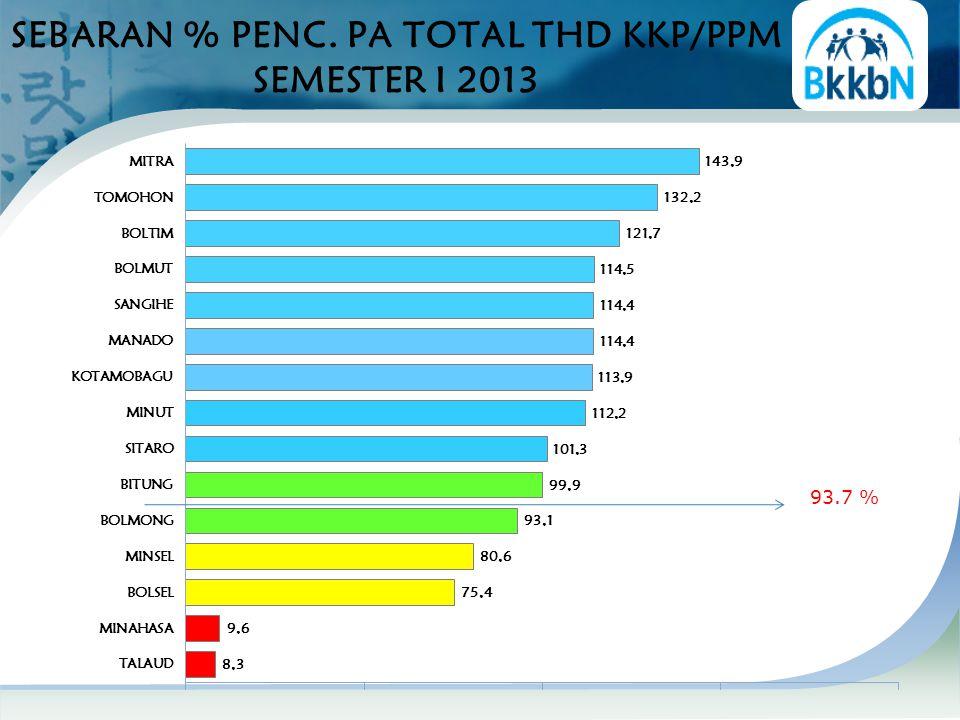 SEBARAN % PENC. PA TOTAL THD KKP/PPM SEMESTER I 2013