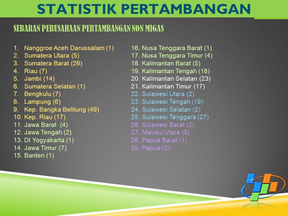 SEBARAN PERUSAHAAN PERTAMBANGAN NON MIGAS STATISTIK PERTAMBANGAN 1.Nanggroe Aceh Darussalam (1) 2.Sumatera Utara (5) 3.Sumatera Barat (26) 4.Riau (7)