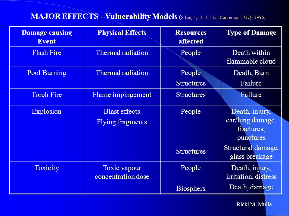 Ricki M. Mulia MAJOR EFFECTS - Vulnerability Models ( S.Eng / p.4-10 / Ian Cameroon / UQ / 1996) Damage causing Event Physical EffectsResources affect