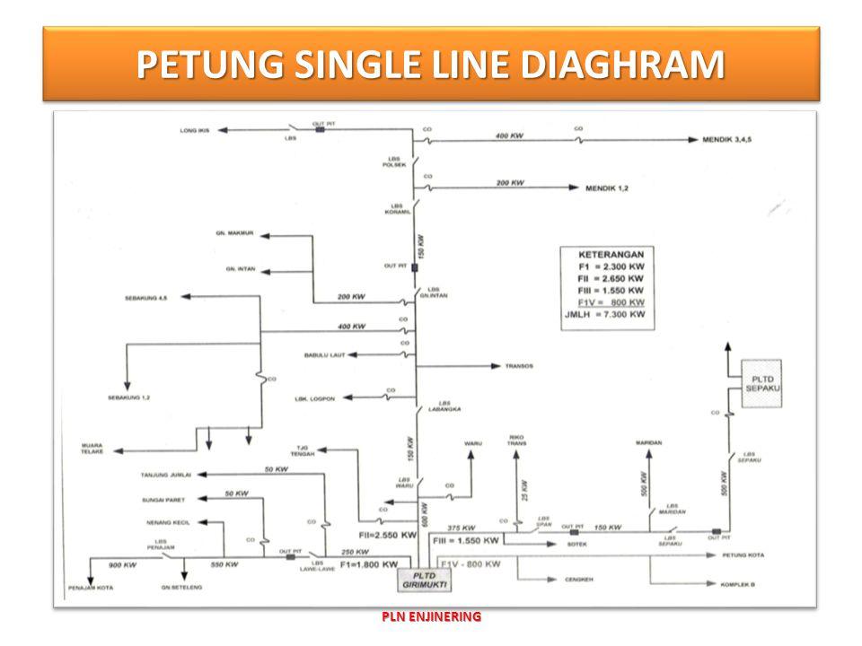 PETUNG SINGLE LINE DIAGHRAM PLN ENJINERING