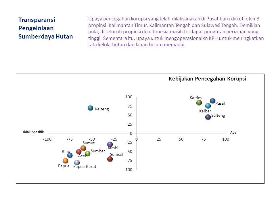 Transparansi Pengelolaan Sumberdaya Hutan Upaya pencegahan korupsi yang telah dilaksanakan di Pusat baru diikuti oleh 3 propinsi: Kalimantan Timur, Ka