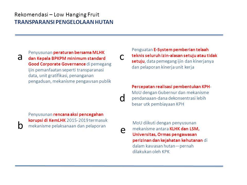 Rekomendasi – Low Hanging Fruit TRANSPARANSI PENGELOLAAN HUTAN a Penyusunan peraturan bersama MLHK dan Kepala BPKPM minimum standard Good Corporate Go