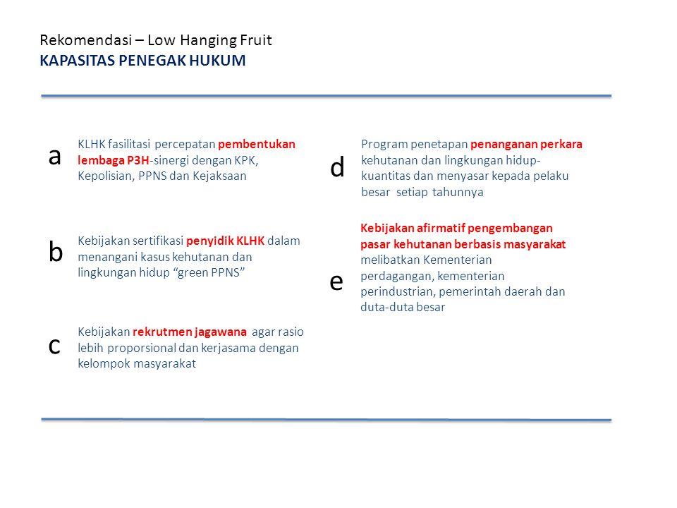 Rekomendasi – Low Hanging Fruit KAPASITAS PENEGAK HUKUM a KLHK fasilitasi percepatan pembentukan lembaga P3H-sinergi dengan KPK, Kepolisian, PPNS dan