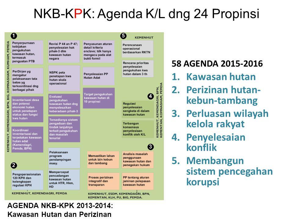 NKB-KPK: Agenda K/L dng 24 Propinsi 58 AGENDA 2015-2016 1.Kawasan hutan 2.Perizinan hutan- kebun-tambang 3.Perluasan wilayah kelola rakyat 4.Penyelesa