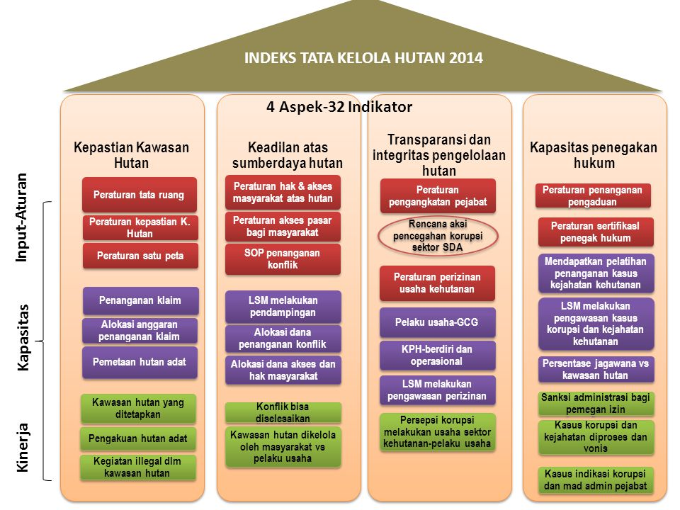 Kepastian Kawasan Hutan Peraturan tata ruang Peraturan kepastian K. Hutan Peraturan satu peta Penanganan klaim Alokasi anggaran penanganan klaim Pemet