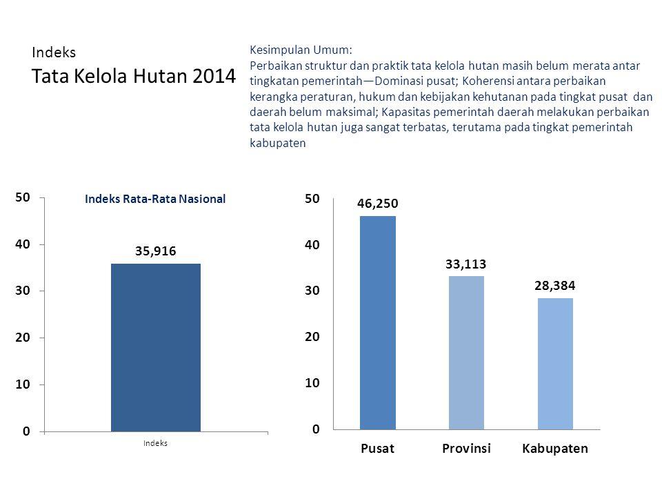 Indeks Tata Kelola Hutan 2014 Kesimpulan Umum: Perbaikan struktur dan praktik tata kelola hutan masih belum merata antar tingkatan pemerintah—Dominasi