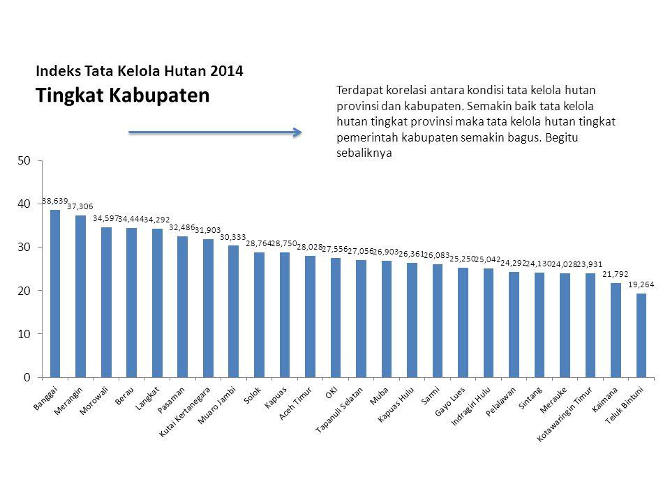 Indeks Tata Kelola Hutan 2014 Tingkat Kabupaten Terdapat korelasi antara kondisi tata kelola hutan provinsi dan kabupaten. Semakin baik tata kelola hu