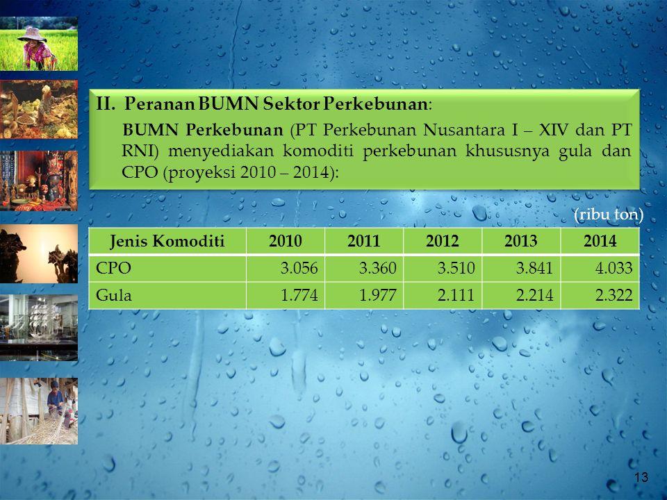 13 (ribu ton) Jenis Komoditi20102011201220132014 CPO3.0563.3603.5103.8414.033 Gula1.7741.9772.1112.2142.322 II.