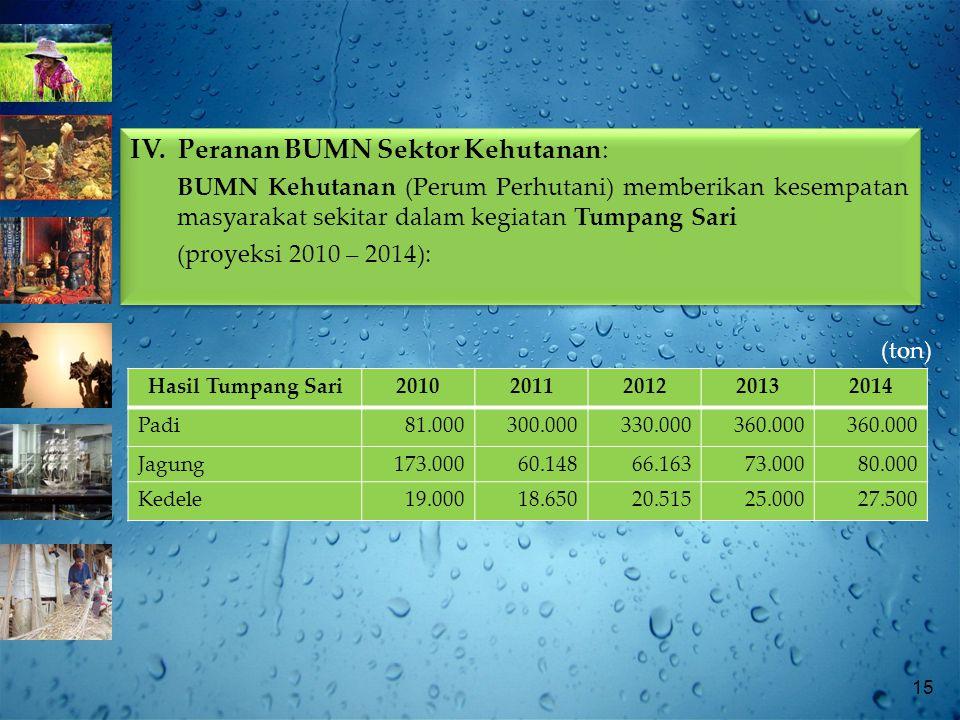 15 (ton) Hasil Tumpang Sari20102011201220132014 Padi81.000300.000330.000360.000 Jagung173.00060.14866.16373.00080.000 Kedele19.00018.65020.51525.00027.500 IV.