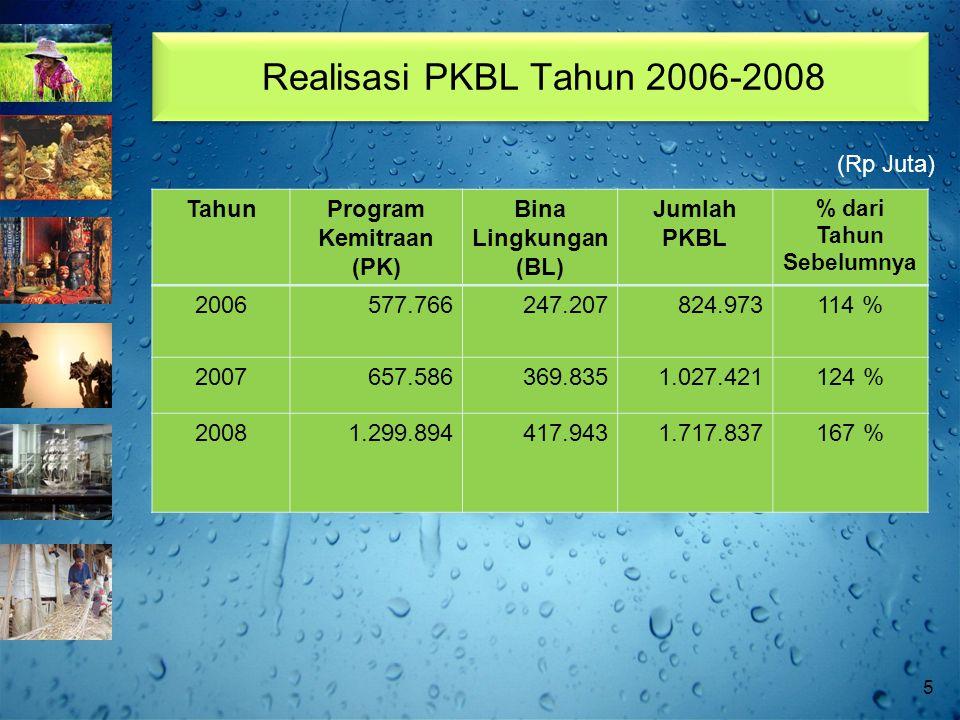 Realisasi PKBL Tahun 2006-2008 TahunProgram Kemitraan (PK) Bina Lingkungan (BL) Jumlah PKBL % dari Tahun Sebelumnya 2006577.766247.207824.973114 % 2007657.586369.8351.027.421124 % 20081.299.894417.9431.717.837167 % (Rp Juta) 5