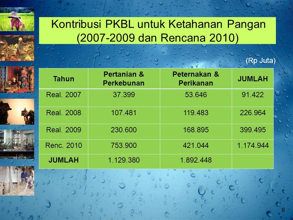 Kontribusi PKBL untuk Ketahanan Pangan (2007-2009 dan Rencana 2010) Tahun Pertanian & Perkebunan Peternakan & Perikanan JUMLAH Real.
