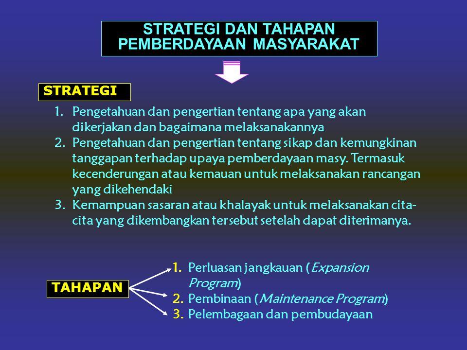 PEMBANGUNAN MASYARAKAT Mencakup: Community Development (pembangunan masyarakat) Community Based Development (pembangunan yang bertumpu pada masyarakat