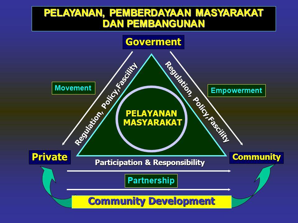 CommunityEmpowerment Goverment PENGGERAKAN DAN POLA JEJARING DALAM PEMBERDAYAAN MASYARAKAT Institution & Leader & Leader People Regulation, Policy,,Fa