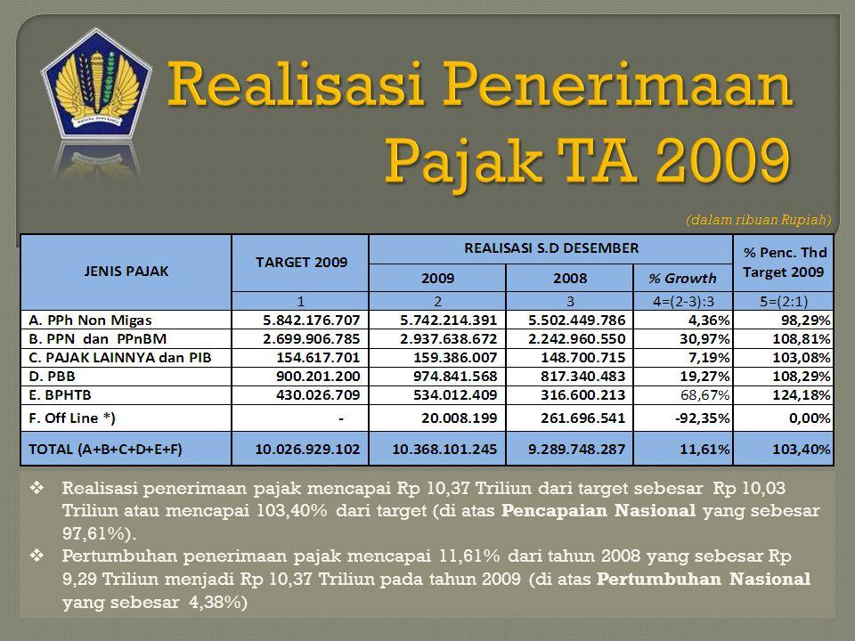 (dalam ribuan Rupiah)  Realisasi penerimaan pajak mencapai Rp 10,37 Triliun dari target sebesar Rp 10,03 Triliun atau mencapai 103,40% dari target (di atas Pencapaian Nasional yang sebesar 97,61%).