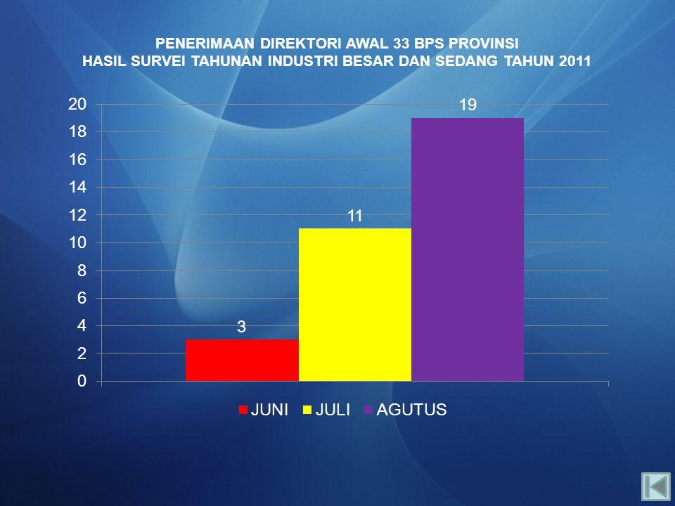 PENERIMAAN DIREKTORI AWAL 33 BPS PROVINSI HASIL SURVEI TAHUNAN INDUSTRI BESAR DAN SEDANG TAHUN 2011