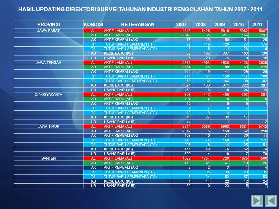 HASIL UPDATING DIREKTORI SURVEI TAHUNAN INDUSTRI PENGOLAHAN TAHUN 2007 - 2011 PROVINSIKONDISIKETERANGAN20072008200920102011 JAWA BARATALAKTIF LAMA (AL