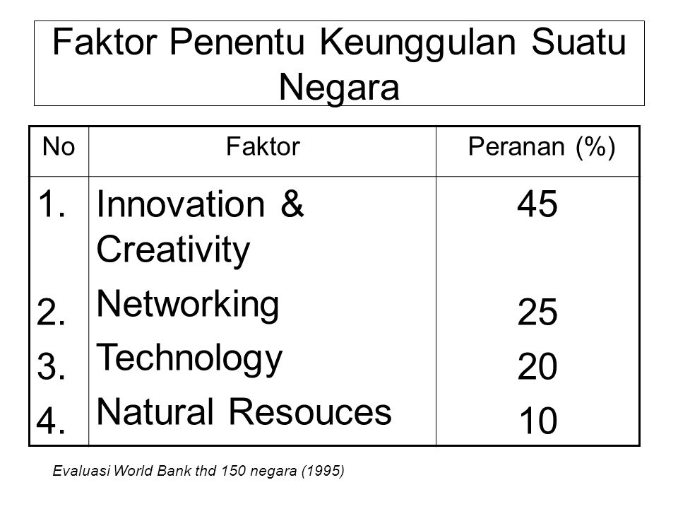 Faktor Penentu Keunggulan Suatu Negara NoFaktor Peranan (%) 1. 2. 3. 4. Innovation & Creativity Networking Technology Natural Resouces 45 25 20 10 Eva