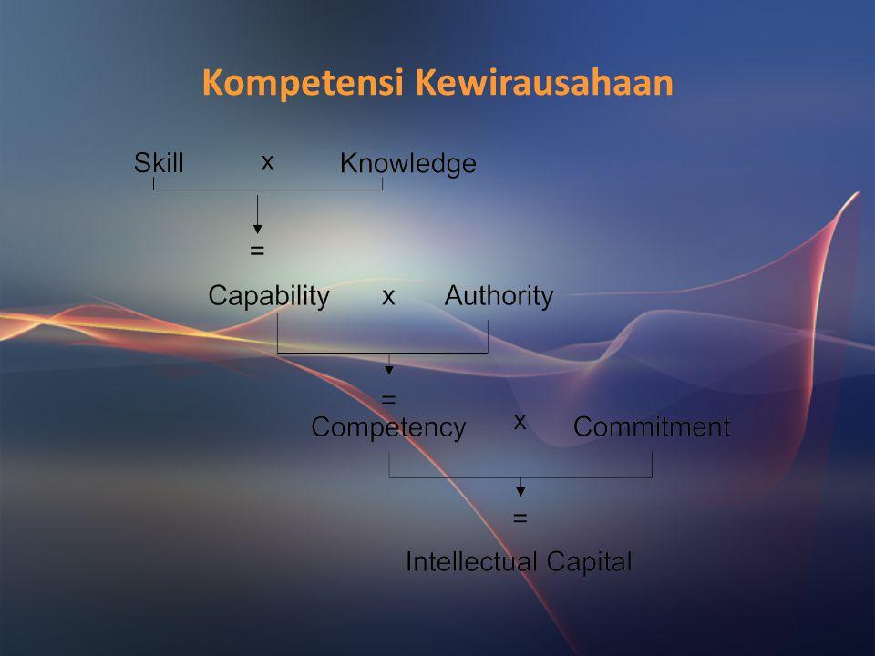 Kompetensi Kewirausahaan Wirausaha yang sukses memiliki kompetensi yaitu yang memiliki ilmu pengetahuan, keterampilan, dan kualitas individu yg melipu