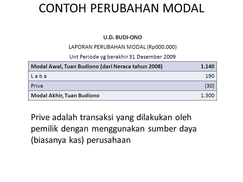 CONTOH PERUBAHAN MODAL U.D. BUDI-ONO LAPORAN PERUBAHAN MODAL (Rp000.000) Unt Periode yg berakhir 31 Desember 2009 Modal Awal, Tuan Budiono (dari Nerac