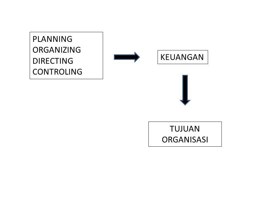 PLANNING ORGANIZING DIRECTING CONTROLING TUJUAN ORGANISASI KEUANGAN