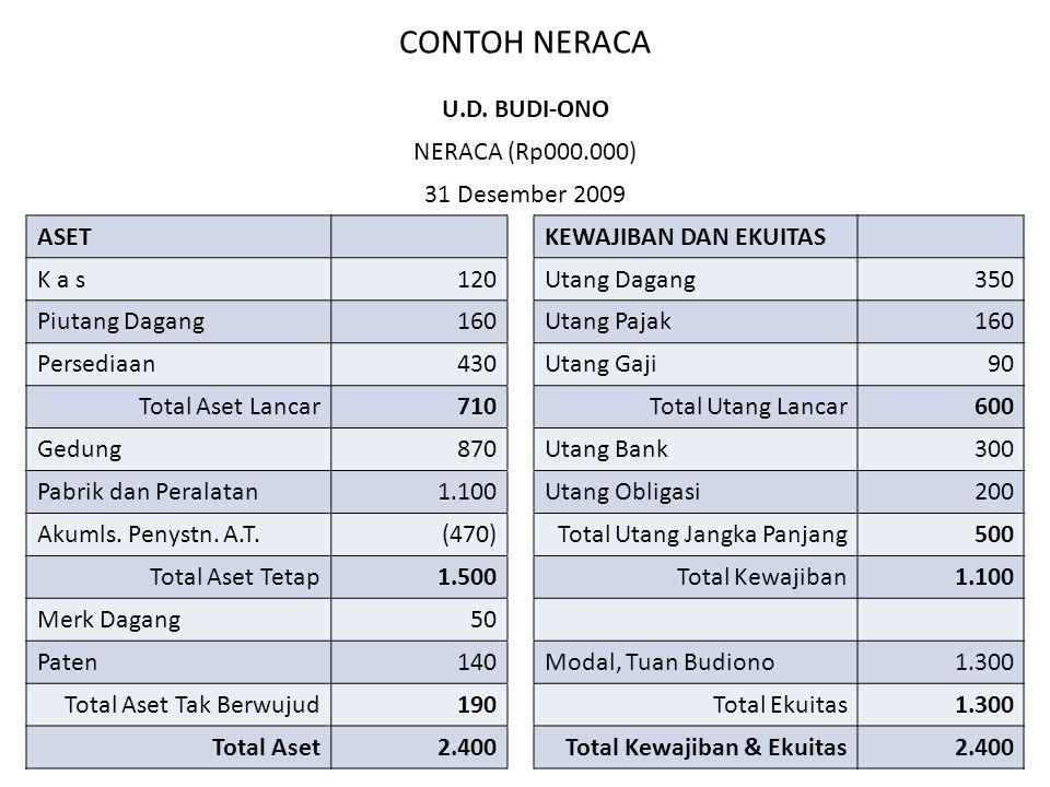 CONTOH PENGHITUNGAN PBB Tuan Bambang memiliki tanah seluas 300 m2 dengan harga Rp400.000/m2, dan bangunan seluas 200m2 dengan harga Rp300.000/m2.