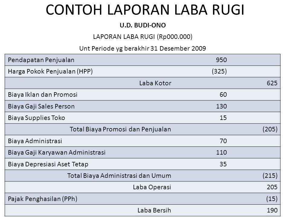 CONTOH LAPORAN LABA RUGI U.D. BUDI-ONO LAPORAN LABA RUGI (Rp000.000) Unt Periode yg berakhir 31 Desember 2009 Pendapatan Penjualan950 Harga Pokok Penj