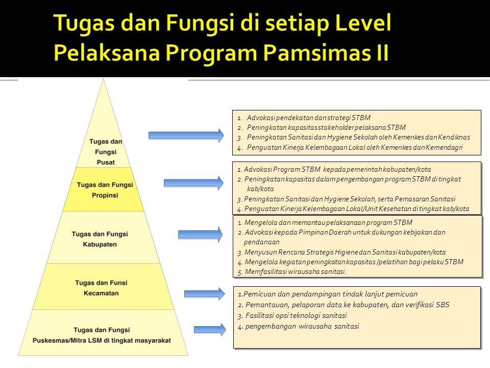 1. Advokasi Program STBM kepada pemerintah kabupaten/kota 2. Peningkatan kapasitas dalam pengembangan program STBM di tingkat kab/kota 3. Peningkatan