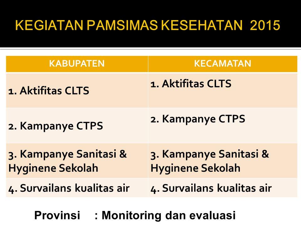 KABUPATENKECAMATAN 1. Aktifitas CLTS 2. Kampanye CTPS 3. Kampanye Sanitasi & Hyginene Sekolah 4. Survailans kualitas air Provinsi: Monitoring dan eval