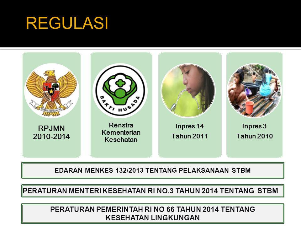 RPJMN 2010-2014 Renstra Kementerian Kesehatan Inpres 14 Tahun 2011 Inpres 3 Tahun 2010 EDARAN MENKES 132/2013 TENTANG PELAKSANAAN STBM PERATURAN MENTE
