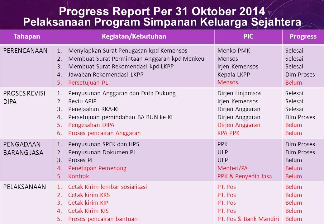 3 Progress Report Per 31 Oktober 2014 Pelaksanaan Program Simpanan Keluarga Sejahtera | 3 TahapanKegiatan/KebutuhanPICProgress PERENCANAAN 1.Menyiapka