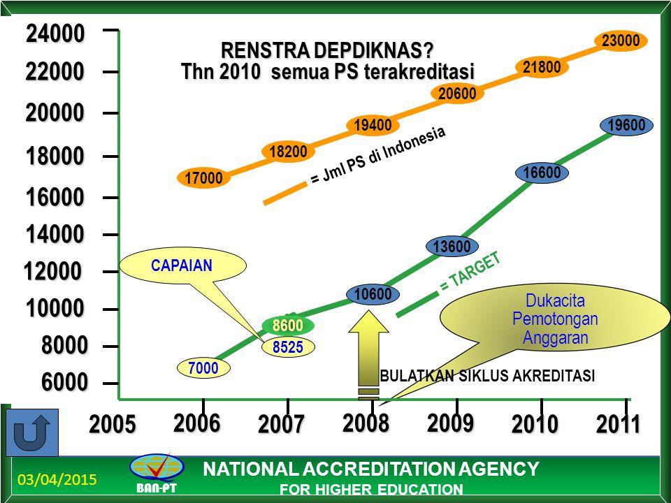 03/04/2015 BAN-PT NATIONAL ACCREDITATION AGENCY FOR HIGHER EDUCATION Dukacita Pemotongan Anggaran RENSTRA DEPDIKNAS? Thn 2010 semua PS terakreditasi 2