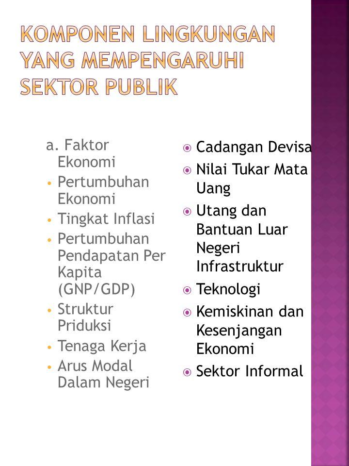 a. Faktor Ekonomi Pertumbuhan Ekonomi Tingkat Inflasi Pertumbuhan Pendapatan Per Kapita (GNP/GDP) Struktur Priduksi Tenaga Kerja Arus Modal Dalam Nege
