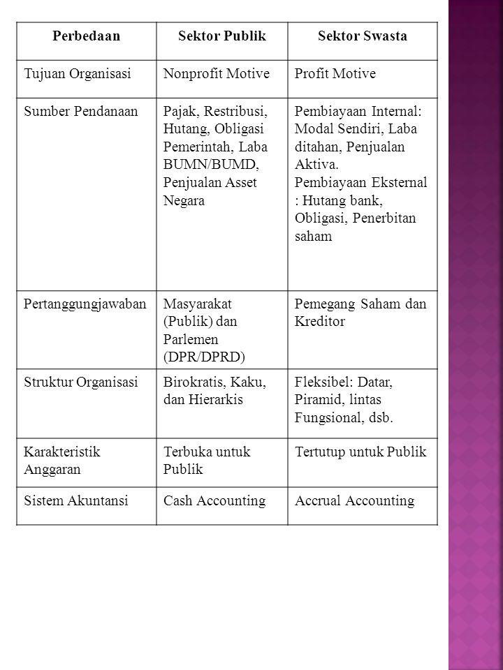 PerbedaanSektor PublikSektor Swasta Tujuan OrganisasiNonprofit MotiveProfit Motive Sumber PendanaanPajak, Restribusi, Hutang, Obligasi Pemerintah, Lab