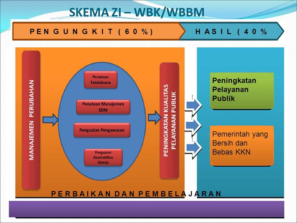 2 Peningkatan Pelayanan Publik Pemerintah yang Bersih dan Bebas KKN P E R B A I K A N D A N P E M B E L A J A R A N SKEMA ZI – WBK/WBBM P E N G U N G