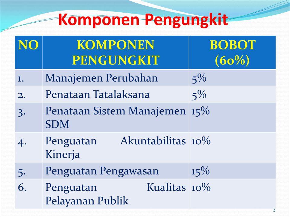 Komponen Hasil 4 NOUNSUR INDIKATOR HASIL BOBOT (40%) 1.Terwujudnya Pemerintahan yang Bersih dan Bebas KKN 20% 2.Pelayanan Publik kepada Masyarakat 20%