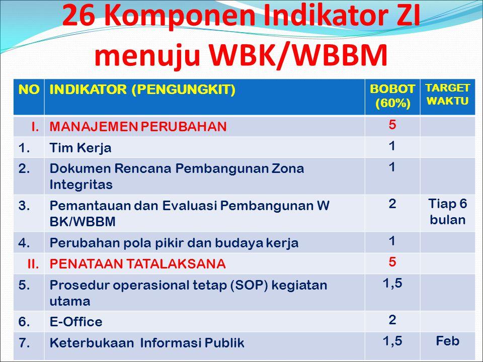 26 Komponen Indikator ZI menuju WBK/WBBM 5 NOINDIKATOR (PENGUNGKIT) BOBOT (60%) TARGET WAKTU I.MANAJEMEN PERUBAHAN 5 1.Tim Kerja 1 2.Dokumen Rencana P