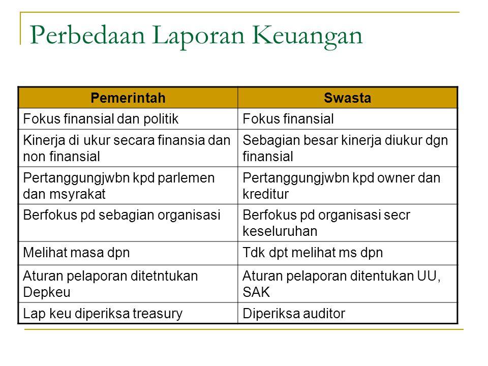 Perbedaan Laporan Keuangan PemerintahSwasta Fokus finansial dan politikFokus finansial Kinerja di ukur secara finansia dan non finansial Sebagian besa