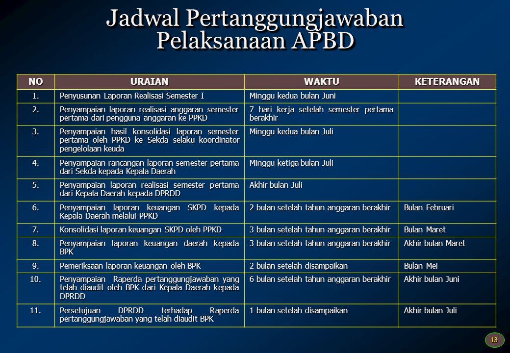 13 Jadwal Pertanggungjawaban Pelaksanaan APBD NOURAIANWAKTUKETERANGAN 1. Penyusunan Laporan Realisasi Semester I Minggu kedua bulan Juni 2. Penyampaia