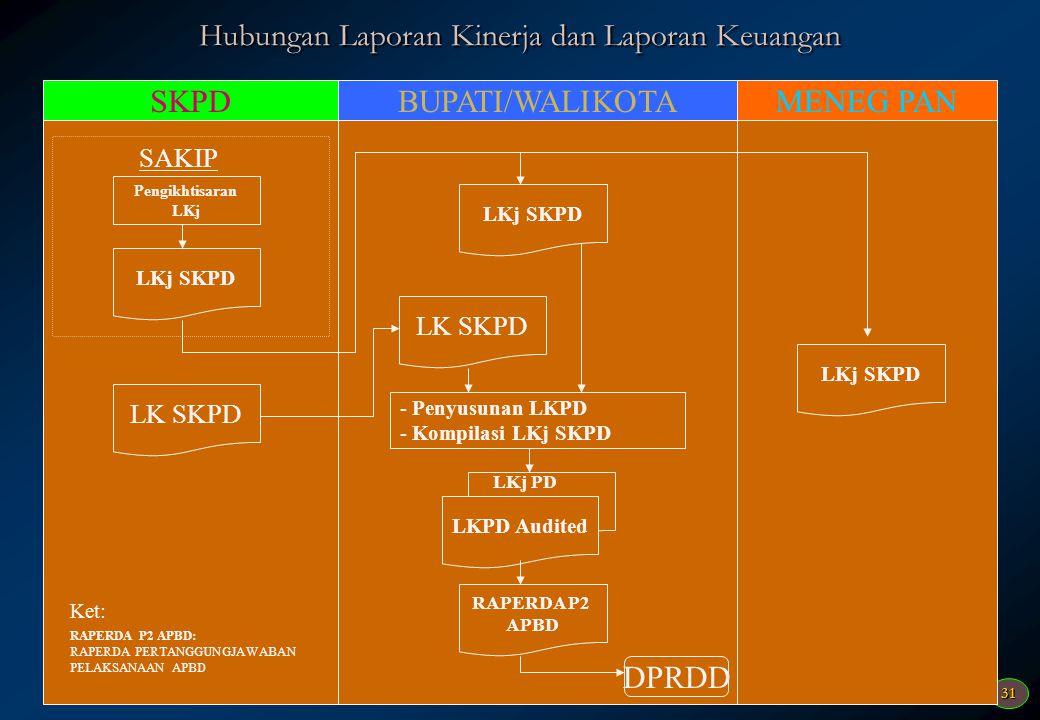 31 Hubungan Laporan Kinerja dan Laporan Keuangan SKPDBUPATI/WALIKOTAMENEG PAN Pengikhtisaran LKj LKj SKPD LK SKPD LKPD Audited - Penyusunan LKPD - Kom