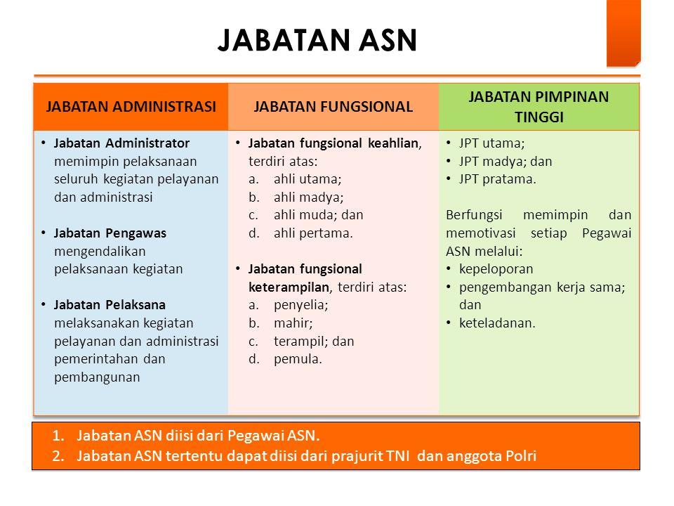 JABATAN ASN 1.Jabatan ASN diisi dari Pegawai ASN. 2.Jabatan ASN tertentu dapat diisi dari prajurit TNI dan anggota Polri 1.Jabatan ASN diisi dari Pega