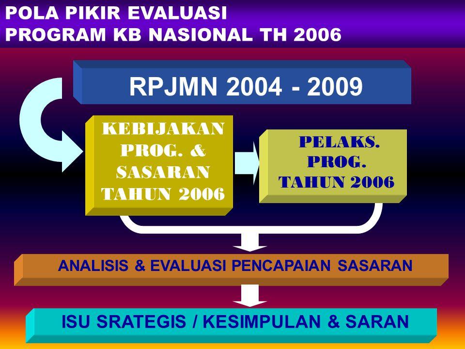 1 EVALUASI PELAKSANAAN PROGRAM KB NASIONAL TAHUN 2006 Disajikan dalam Pasca Rapat Kerja Nasional Rabu, 7 Februari 2007 BKKBN - Jakarta