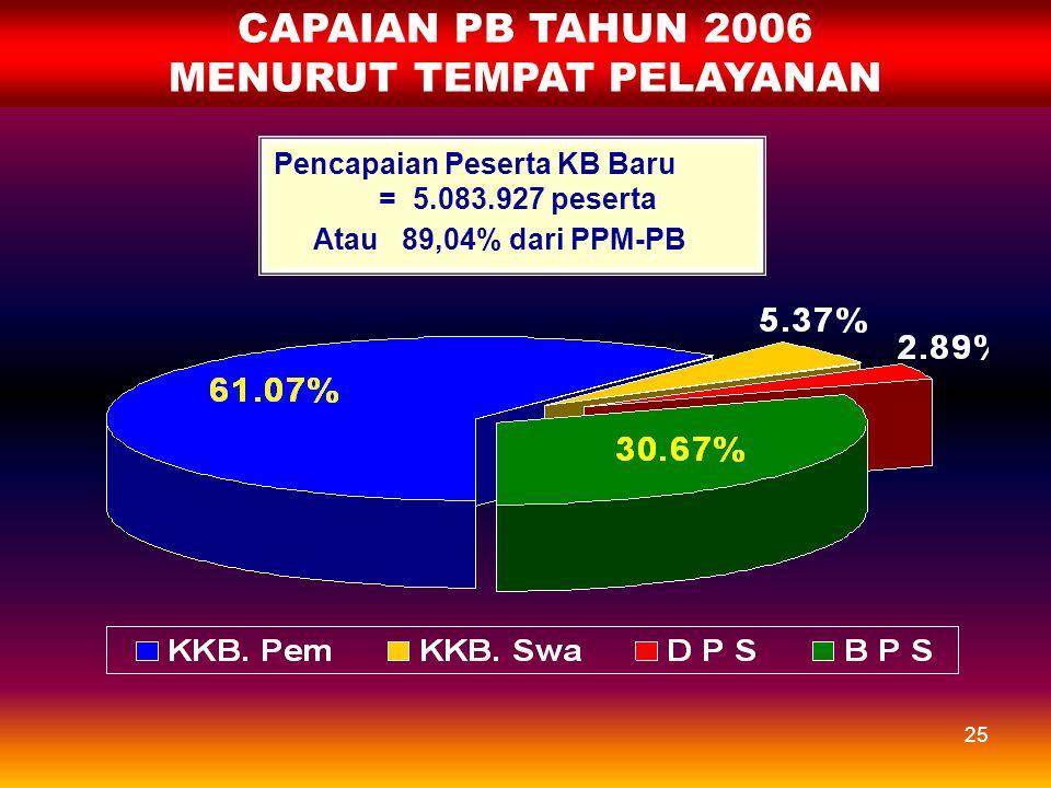 24 JUMLAH DAN % PB TERHDP PPM PB MENURUT JENIS KONTRASEPSI 2006